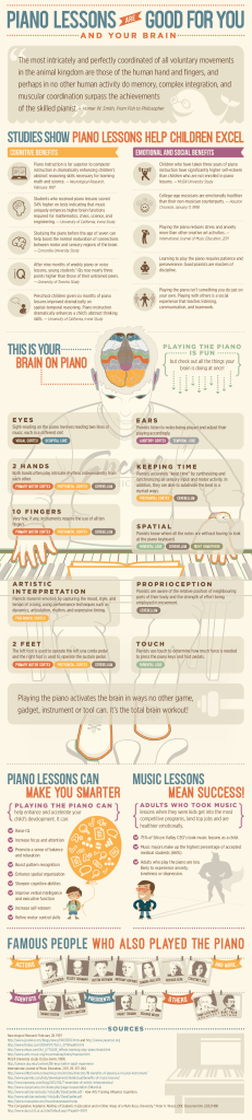 Learning Piano Benefits Infograph